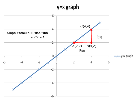 slope of line graph